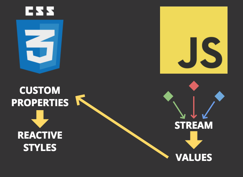 Co-building and maintaining animations over time, with Rx js and CSS